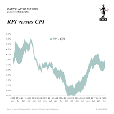 Retail Price Index Chart Icaew Chart Of The Week Rpi Martin Wheatcroft Fca