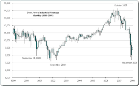 Dow Jones 2008 Chart Introduction To Stock Market Investment