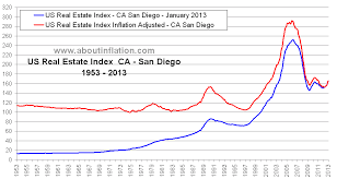 Historical Real Estate Appreciation Chart San Diego Ca Real Estate Inflation Adjusted Index Chart