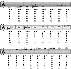 Recorder Notes And Finger Chart Woodland Elementary Music Kimberly Area School District
