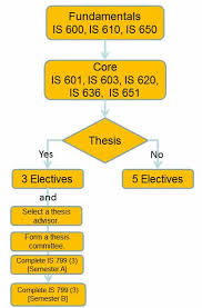 Utd Computer Science Degree Plan Flow Chart Master Of Science In Information Systems Department Of