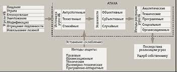Курсовая работа Методы защиты информации в телекоммуникационных сетях Основные положения теории защиты информации