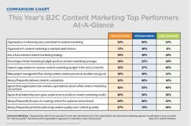 Digital Distribution Comparison Chart 2018 4 Pillars Of Digital Marketing Heidi Cohen