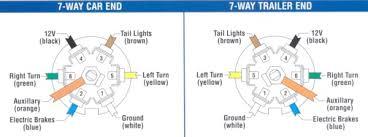 for 7 pin trailer connector wiring diagram for haulmark wiring 7 plug truck wiring diagram dodge simple wiring schema7 blade trailer wiring diagram dodge schematic wiring