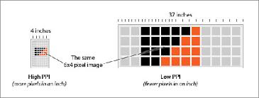 Pixels To Dpi Conversion Chart Inchestopixels Inches To Pixels Pixels To Inches Converter