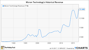 Micron Technology Inc In 3 Charts The Motley Fool