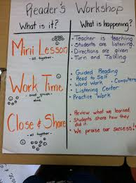 Writer S Workshop Anchor Charts An Anchor Chart For Readers Workshop Readers Workshop