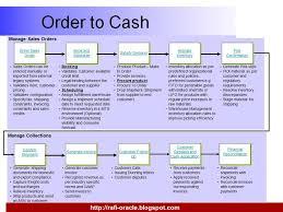 Sap Order To Cash Process Flow Chart Www Bedowntowndaytona Com