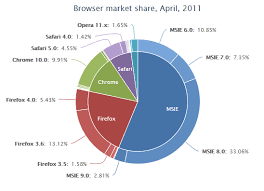 Javascript Highcharts Donut Chart Customization Stack
