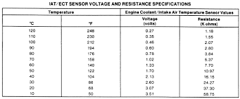 Ect Voltage Chart Repair Guides