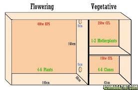 Best Small Closet Grow Room Ideas U2013 Grow Room Plans Closet Grow Perfect Grow Room Design