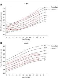 Figure 1 From Neck Circumference Percentiles Of Iranian