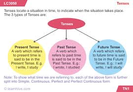 English Verb Tenses Chart Worksheets Learnhive Icse Grade 6 English Tenses Lessons Exercises