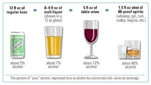 Alcohol Percentage In Drinks Chart Standard Drink Wikipedia