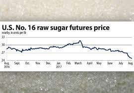 Cash Sugar Prices Firm Despite 3 Increase In Supply