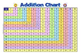 Printable Addition Subtraction Charts Addition Chart
