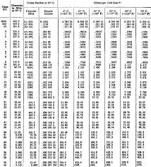 Aluminum Wire Resistance Chart Fyindonesia Co