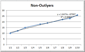 Regression Chart Excel 2013 How To Eliminate Statistical Outliers In An Excel Line Chart