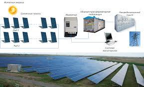 Солнечная электростанция расчёт