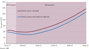 Net Liabilities Public Sector Net Financial Liabilities Office For Budget