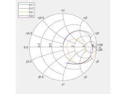 Plot S Parameters On Smith Chart In Matlab Plot Measurement Data On Smith Chart Matlab Smithplot