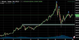 Convert 1 bitcoin to us dollar. Price Analysis For Usdt Btc Eth Ltc