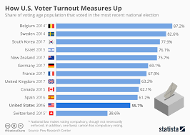 Chart How U S Voter Turnout Measures Up Statista