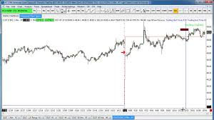 Sierra Chart Programming Sierra Charts Automated Trading System For Crude Oil
