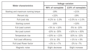 general effect of vole variations on characteristics of induction motors