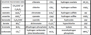 Ch103 Chapter 4 Ions And Ionic Compounds Chemistry