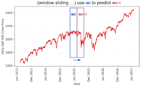Rnn Stock Chart Predict Stock Prices Using Rnn Part 1