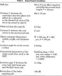 Table 1 From Single Mode Fiber Optic Directional Coupler
