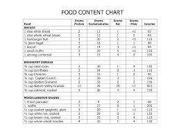 Punctual Protein Content Of Foods Protein Content Of