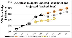 Budgeting Tools 2020 Trump Reverses The Defense Buildup 2020 Cuts Analysis