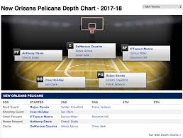 Espn Lists Etwaun Moore In Top Small Forward Spot For Pelicans