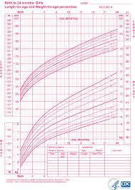 Cpeg Growth Chart Infant Girl Growth Chart Kozen Jasonkellyphoto Co