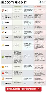A Positive Blood Type Diet Chart Blood Type O Cheat Sheet In 2019 Food For Blood Type