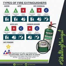 O S H C Types Of Extinguishers