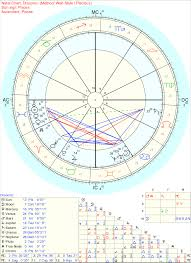 I Relate More To My Draconic Chart Than My Tropical One Is