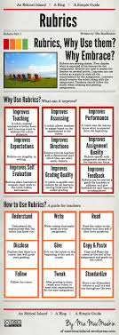 best assessment surveys in education images 18 ways to use rubrics in education edudemic good to use when creating assessments of learning to mark completed tasks