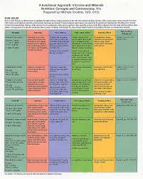 Vitamin Functions And Food Sources Chart Lecture 7a Vitamins Minerals Part 1
