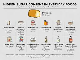 Low Sugar Diet Chart Everyday Foods With High Sugar Content Nina Teicholz