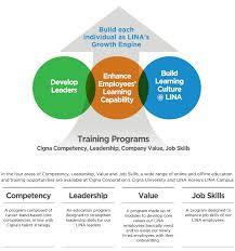 What Is Career Development Cigna Korea Career Development Cigna Careers