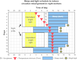 shift work schedules figure 6 sleep and light schedule designed to reduce the circadian
