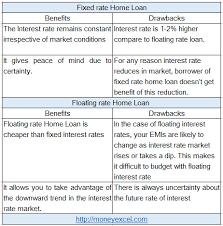 Best Home Loan Interest Rate Comparison 2016