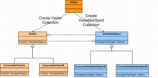 Visitor Design Pattern Mesmerizing Visitor Design Pattern CodeProject