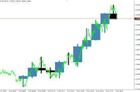 Free Download Of The Higher Timeframe Candles On Your Chart