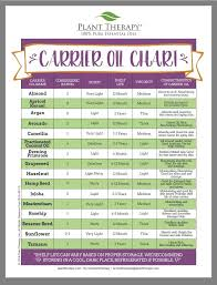 Carrier Oil Chart Diluting Essential Oils Essential Oil