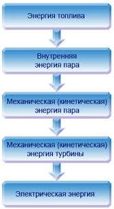 Реферат Основные принципы работы ТЭС Основные принципы работы ТЭС