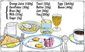 How To Use The Charts Average Serving Size